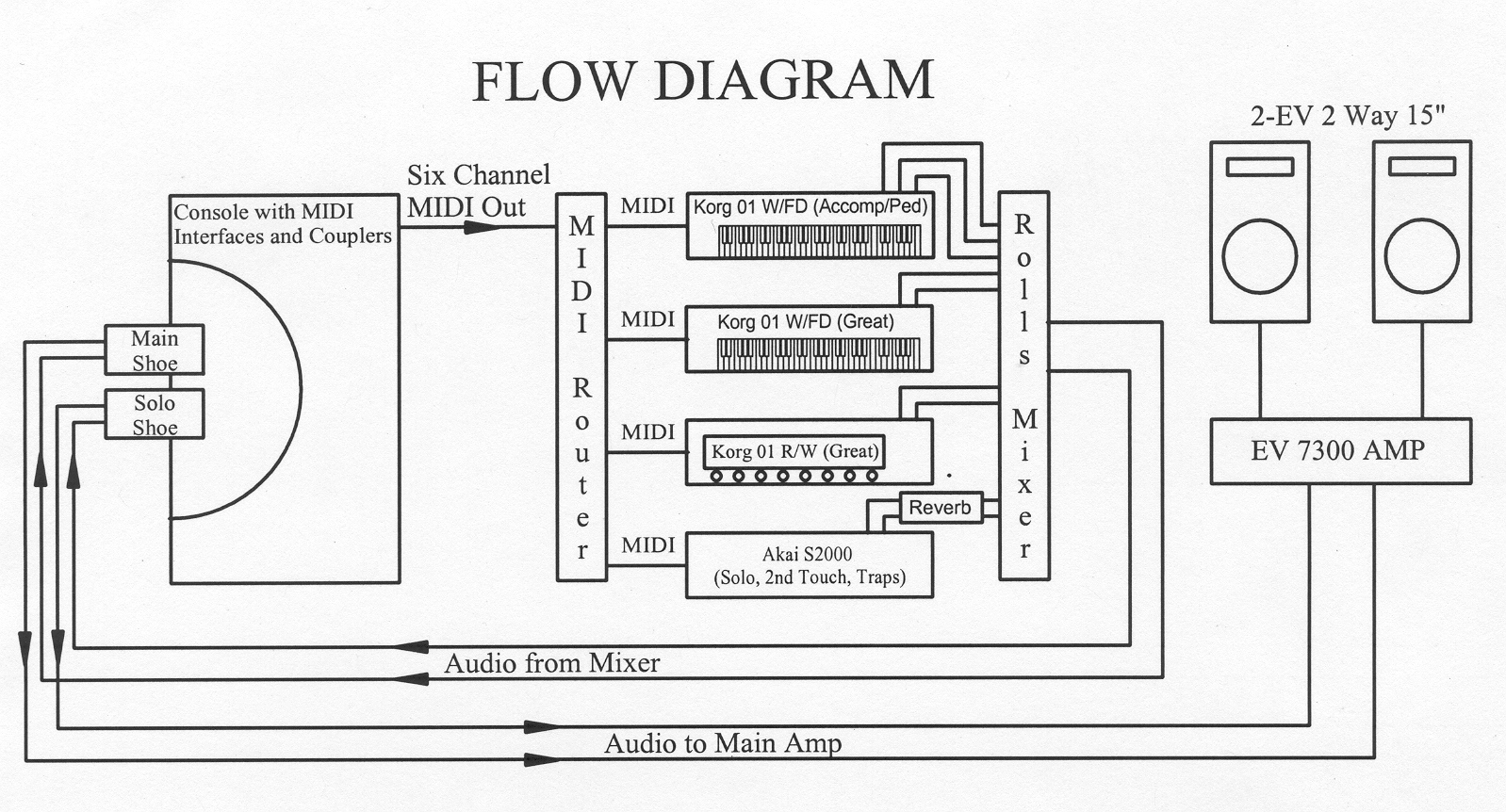 Circuitry As A Way To Simplify The Wiring And Mount Few Loose Components Systemdiagram